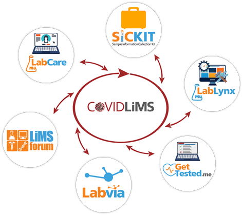 COVIDLiMS